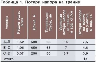 Мастерская. таблица